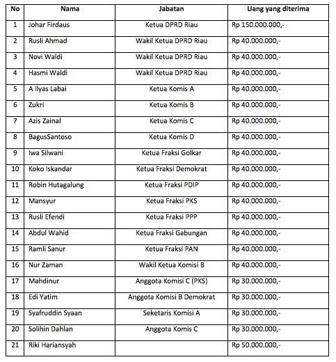 Tabel Aliran dana untuk anggota DPRD